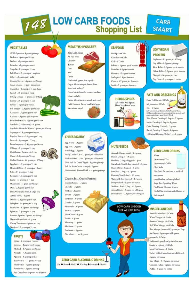 low carb ketogenic diet shopping list